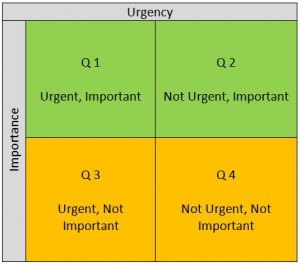 Importance and Urgency